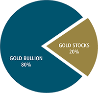 Gold Allocation